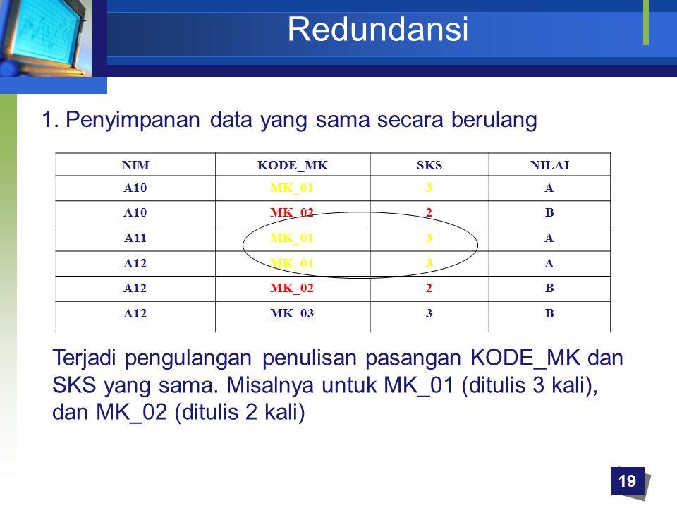 19 Redundansi 1. Penyimpanan data yang sama secara berulang NIMKODE_MKSKSNILAI A10MK_013A A10MK_022B A11MK_013A A12MK_013A A12MK_022B A12MK_033B Terja