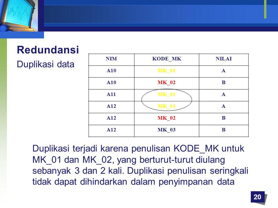 20 Redundansi Duplikasi data NIMKODE_MKNILAI A10MK_01A A10MK_02B A11MK_01A A12MK_01A A12MK_02B A12MK_03B Duplikasi terjadi karena penulisan KODE_MK un