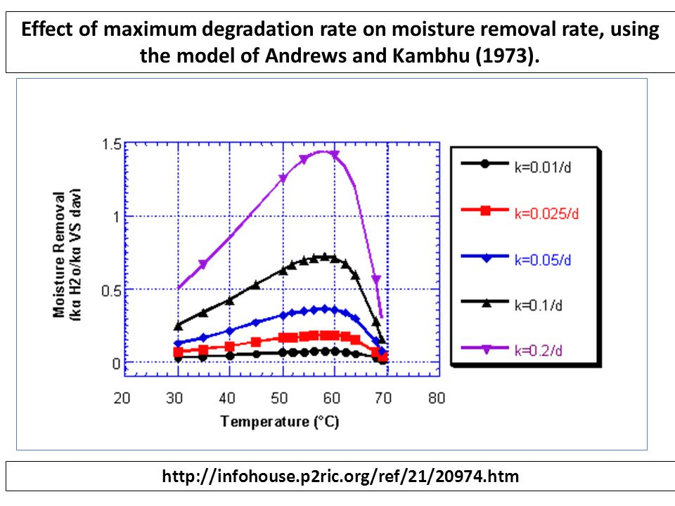 Effect of maximum degradation rate on moisture removal rate, using the model of Andrews and Kambhu (1973). http://infohouse.p2ric.org/ref/21/20974.htm