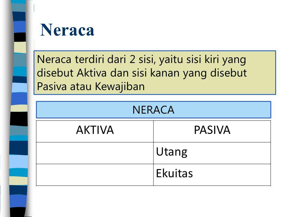 Neraca Neraca terdiri dari 2 sisi, yaitu sisi kiri yang disebut Aktiva dan sisi kanan yang disebut Pasiva atau Kewajiban AKTIVAPASIVA Utang Ekuitas NERACA