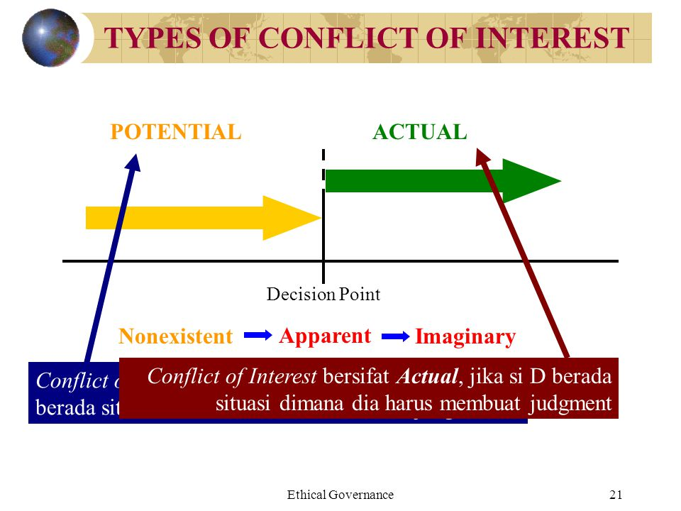Ethical Governance21 TYPES OF CONFLICT OF INTEREST Decision Point ACTUALPOTENTIAL Apparent ImaginaryNonexistent Conflict of Interest bersifat potentia