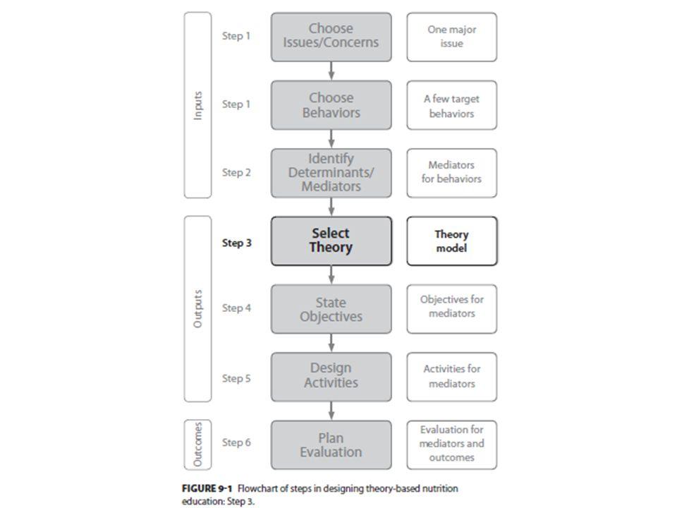ASSESSMENTRANCANGAN INTERVENSIOUTPUT Step 1Step 2Step 3Step 4Step 5Step 6 Analisa masalah(M) terkait tujuan perubahan(P) Indentifikasi mediator potensi capai tujuan P Pilih teori, filosofi(F) dan komponen Tetapkan tujuan untuk mediator Strategi dan Kegiatan didasarkan teori Rencana Evaluasi *Analisa masalah dan sasaran *Identifikasi perilaku & kebiasaan Identifikasi: *psikologi personal mediator *lingkungan pendukung mediator *Pilih teori & kembangkan model *Uraian F pendidikan *Tetapkan komponen program Penetapan: *tujuan pendidikan *filosofi pendidikan *komponen program *Aktifitas untuk P mediator *Rancangan kegiatan ubah lingkungan(L) *Pelaksanaan Program Penetapan tujuan E Penetapan instrument pengukuran dampak Rancangan proses E Produk: Deskripsi M Langkah2 kegiatan Produk: Daftar mediator Tujuan perubahan P Produk: Teori, model, filosofi & komponen Produk: Tujuan perubahan mediator Produk: Rencana pendidikan Rancangan perubahan L Produk: Rancangan E Daftar Indikator dan Ukuran serta Prosedur PROSES PENDIDIKAN GIZI