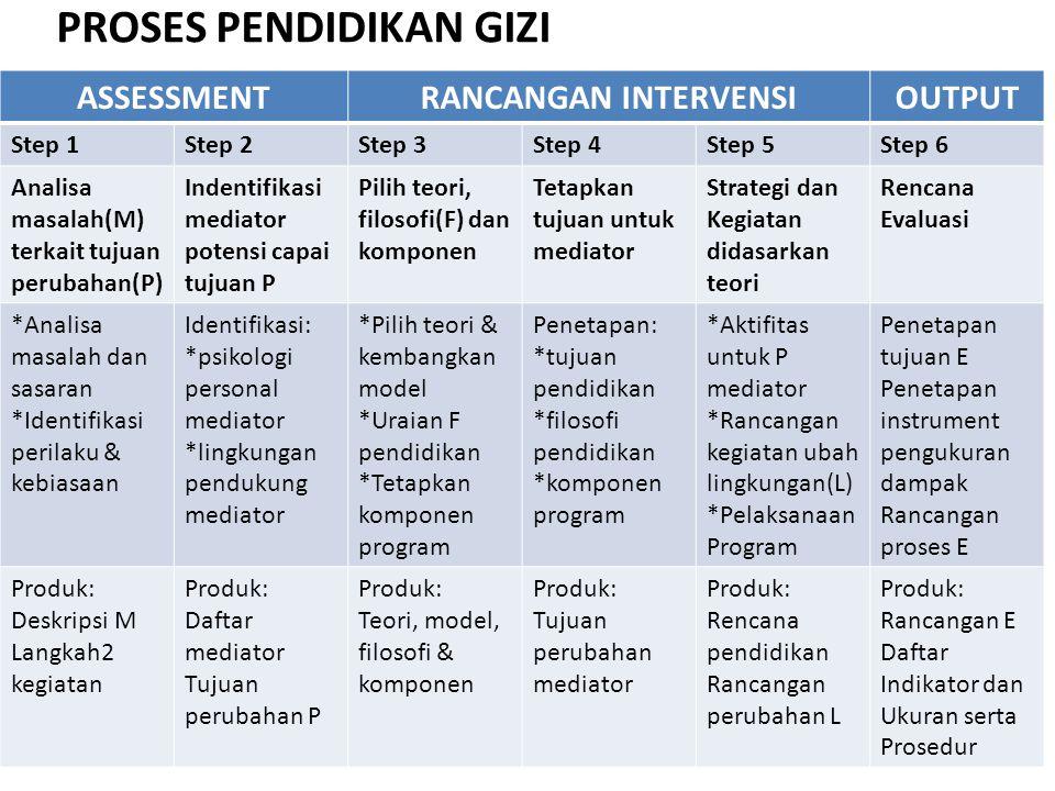 ASSESSMENTRANCANGAN INTERVENSIOUTPUT Step 1Step 2Step 3Step 4Step 5Step 6 Analisa masalah(M) terkait tujuan perubahan(P) Indentifikasi mediator potens