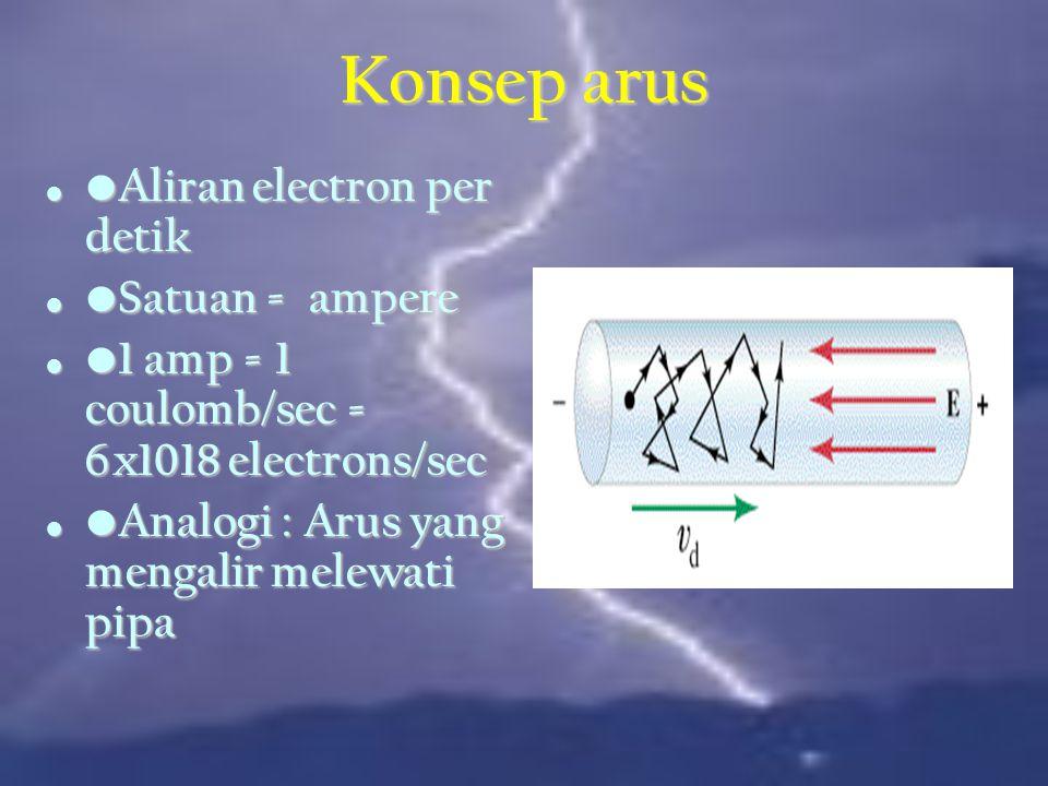 Terminologi Dasar Terminologi Dasar Ggl listrik (E or V) Ggl listrik (E or V) Gaya listrik yang menyebabkan pergerakan elektron Gaya listrik yang menyebabkan pergerakan elektron Dikenal emf, Beda potensial, beda tegangan Dikenal emf, Beda potensial, beda tegangan Sumber: Sumber: Generator Generator Batteri Batteri