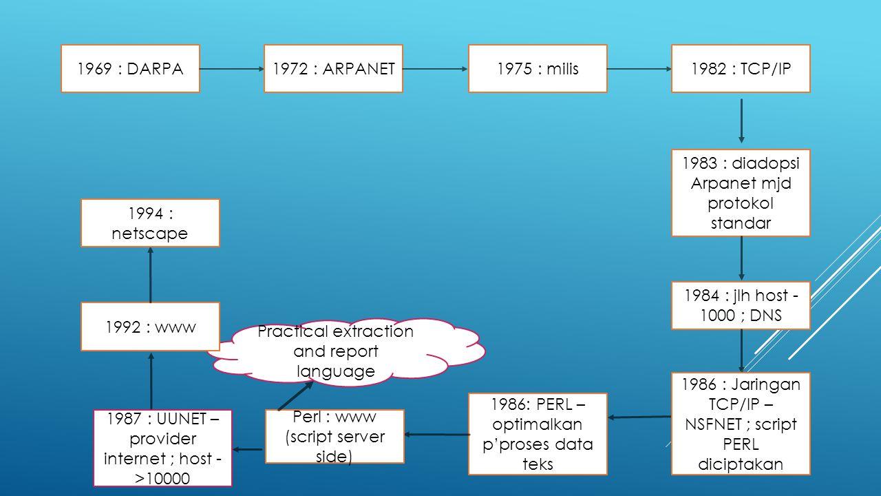 1969 : DARPA1972 : ARPANET1975 : milis1982 : TCP/IP 1983 : diadopsi Arpanet mjd protokol standar 1984 : jlh host - 1000 ; DNS 1986 : Jaringan TCP/IP –