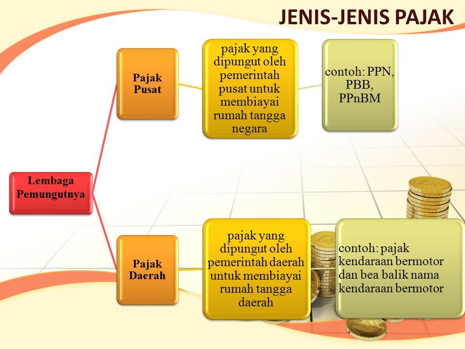 JENIS-JENIS PAJAK Lembaga Pemungutnya Pajak Pusat pajak yang dipungut oleh pemerintah pusat untuk membiayai rumah tangga negara contoh: PPN, PBB, PPnB