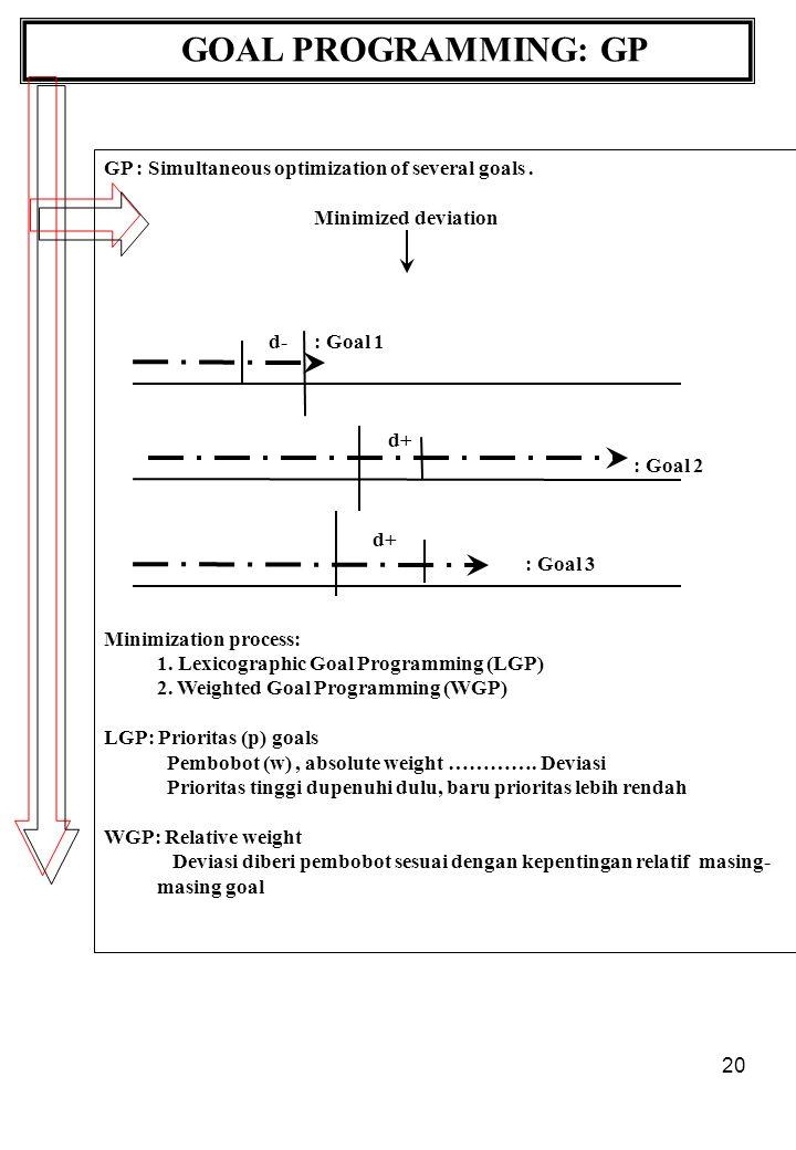 20 GOAL PROGRAMMING: GP GP : Simultaneous optimization of several goals.