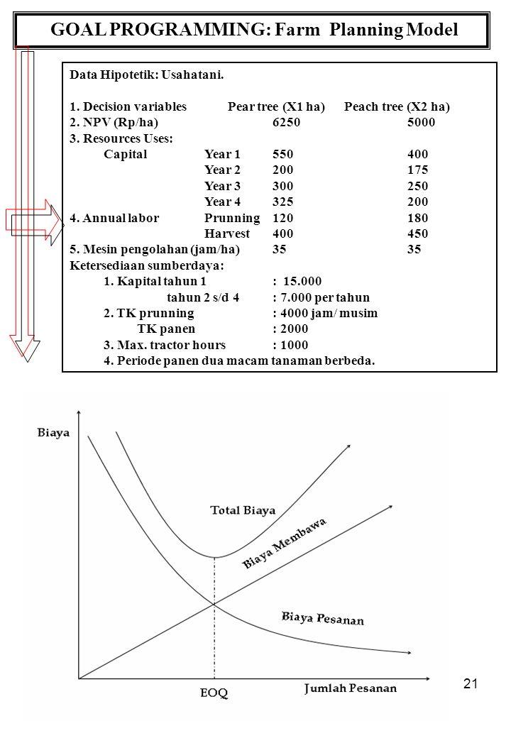 21 GOAL PROGRAMMING: Farm Planning Model Data Hipotetik: Usahatani.