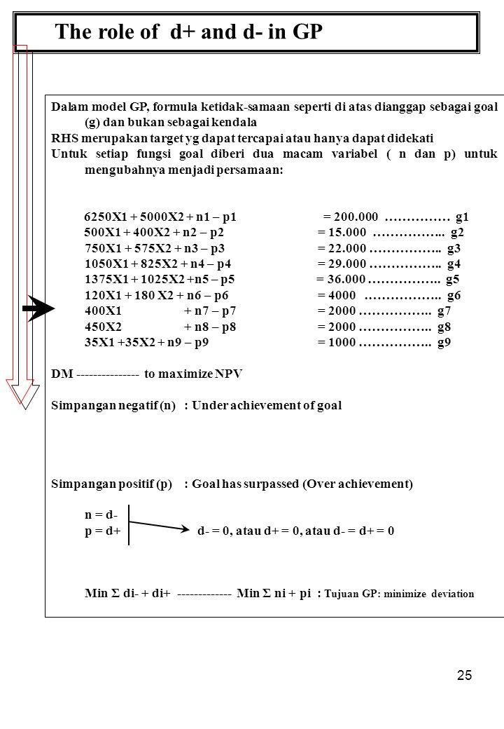 25 The role of d+ and d- in GP Dalam model GP, formula ketidak-samaan seperti di atas dianggap sebagai goal (g) dan bukan sebagai kendala RHS merupakan target yg dapat tercapai atau hanya dapat didekati Untuk setiap fungsi goal diberi dua macam variabel ( n dan p) untuk mengubahnya menjadi persamaan: 6250X1 + 5000X2 + n1 – p1 = 200.000 …………… g1 500X1 + 400X2 + n2 – p2 = 15.000 ……………..