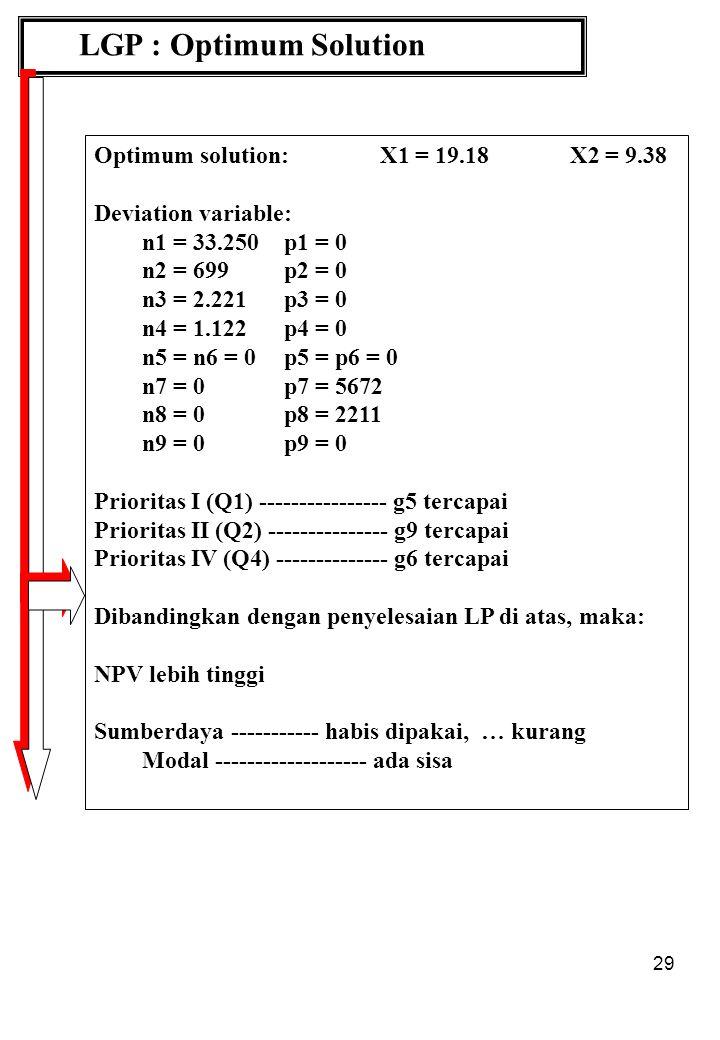 29 LGP : Optimum Solution Optimum solution: X1 = 19.18X2 = 9.38 Deviation variable: n1 = 33.250p1 = 0 n2 = 699p2 = 0 n3 = 2.221p3 = 0 n4 = 1.122p4 = 0 n5 = n6 = 0p5 = p6 = 0 n7 = 0p7 = 5672 n8 = 0p8 = 2211 n9 = 0p9 = 0 Prioritas I (Q1) ---------------- g5 tercapai Prioritas II (Q2) --------------- g9 tercapai Prioritas IV (Q4) -------------- g6 tercapai Dibandingkan dengan penyelesaian LP di atas, maka: NPV lebih tinggi Sumberdaya ----------- habis dipakai, … kurang Modal ------------------- ada sisa