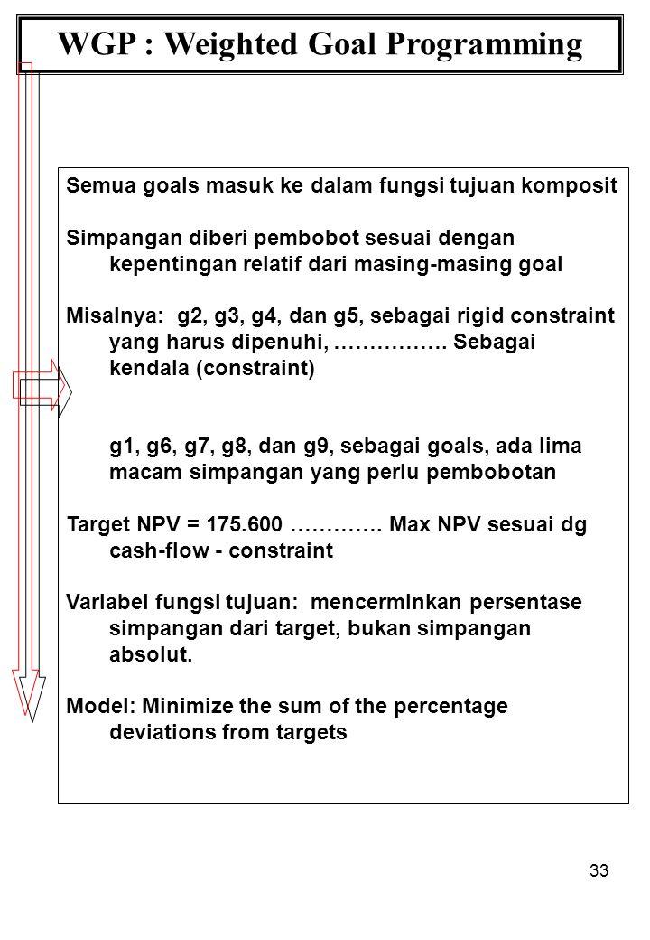 33 WGP : Weighted Goal Programming Semua goals masuk ke dalam fungsi tujuan komposit Simpangan diberi pembobot sesuai dengan kepentingan relatif dari masing-masing goal Misalnya: g2, g3, g4, dan g5, sebagai rigid constraint yang harus dipenuhi, …………….
