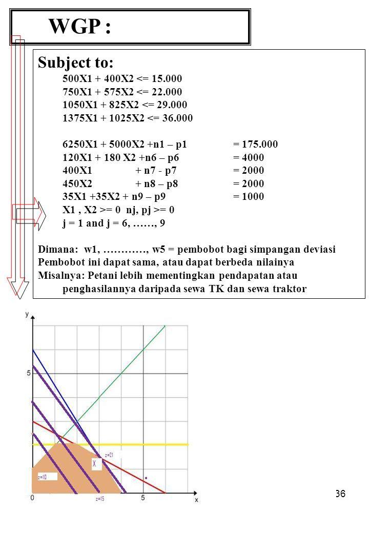 36 WGP : Subject to: 500X1 + 400X2 <= 15.000 750X1 + 575X2 <= 22.000 1050X1 + 825X2 <= 29.000 1375X1 + 1025X2 <= 36.000 6250X1 + 5000X2 +n1 – p1 = 175.000 120X1 + 180 X2 +n6 – p6 = 4000 400X1+ n7 - p7 = 2000 450X2+ n8 – p8= 2000 35X1 +35X2 + n9 – p9= 1000 X1, X2 >= 0 nj, pj >= 0 j = 1 and j = 6, ……, 9 Dimana: w1, …………, w5 = pembobot bagi simpangan deviasi Pembobot ini dapat sama, atau dapat berbeda nilainya Misalnya: Petani lebih mementingkan pendapatan atau penghasilannya daripada sewa TK dan sewa traktor