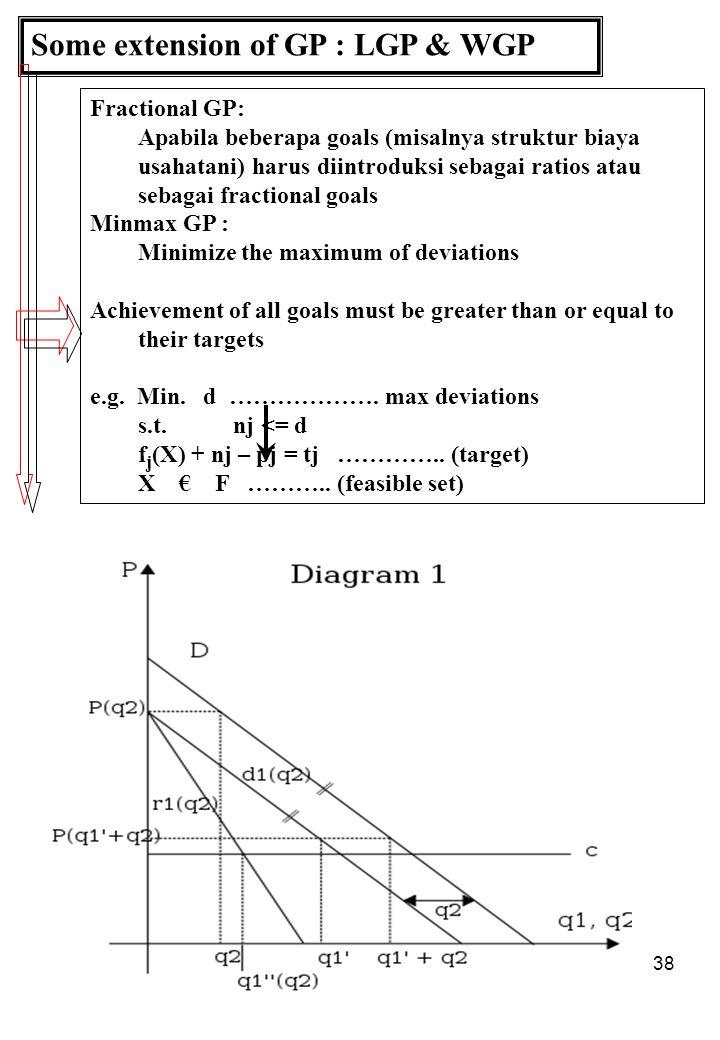 38 Some extension of GP : LGP & WGP Fractional GP: Apabila beberapa goals (misalnya struktur biaya usahatani) harus diintroduksi sebagai ratios atau sebagai fractional goals Minmax GP : Minimize the maximum of deviations Achievement of all goals must be greater than or equal to their targets e.g.
