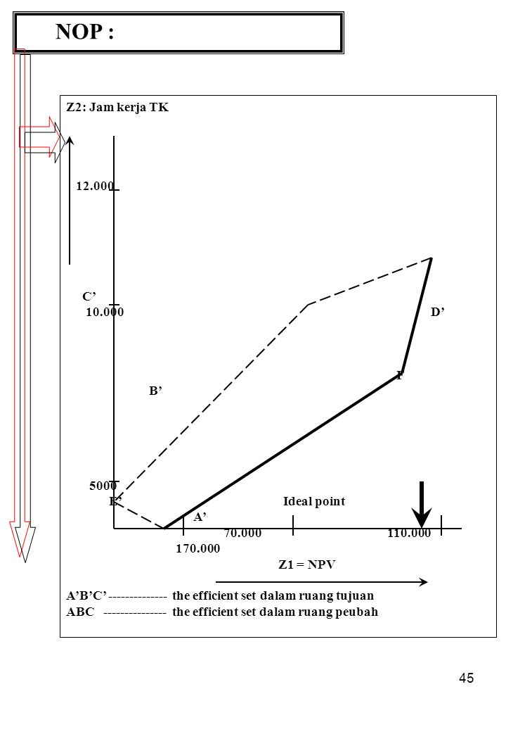 45 NOP : Z2: Jam kerja TK 12.000 C' 10.000 D' F B' 5000 E' Ideal point A' 70.000 110.000 170.000 Z1 = NPV A'B'C' -------------- the efficient set dalam ruang tujuan ABC --------------- the efficient set dalam ruang peubah