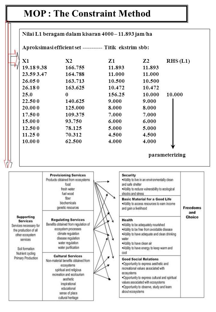 51 MOP : The Constraint Method Nilai L1 beragam dalam kisaran 4000 – 11.893 jam/ha Aproksimasi efficient set ----------- Titik ekstrim sbb: X1X2Z1Z2RHS (L1) 19.189.38166.75511.89311.893 23.593.47164.78811.00011.000 26.050163.71310.50010.500 26.180163.62510.47210.472 25.00156.2510.00010.000 22.500140.6259.0009.000 20.000125.0008.0008.000 17.500109.3757.0007.000 15.00093.7506.0006.000 12.50078.1255.0005.000 11.25070.3124.5004.500 10.00062.5004.0004.000 parameterizing