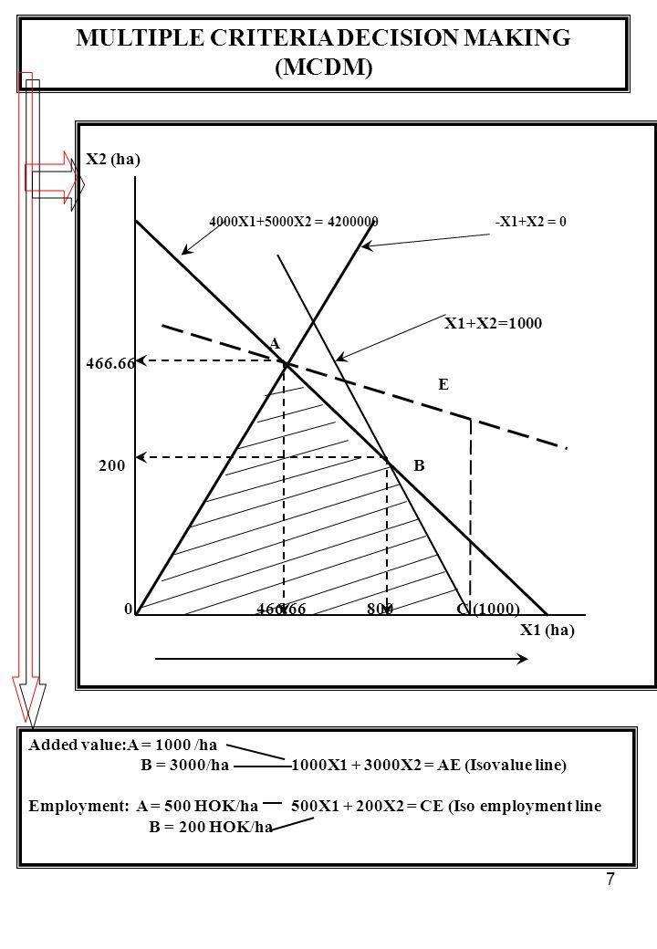 7 MULTIPLE CRITERIA DECISION MAKING (MCDM) X2 (ha) 4000X1+5000X2 = 4200000 -X1+X2 = 0 X1+X2=1000 A 466.66 E 200 B 0 466.66 800 C (1000) X1 (ha) Added value:A = 1000 /ha B = 3000/ha 1000X1 + 3000X2 = AE (Isovalue line) Employment: A = 500 HOK/ha 500X1 + 200X2 = CE (Iso employment line B = 200 HOK/ha