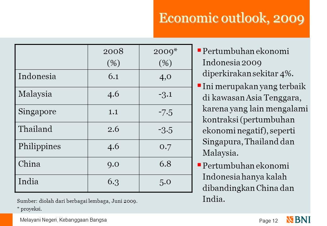 Melayani Negeri, Kebanggaan Bangsa Page 12 Economic outlook, 2009 2008 (%) 2009* (%) Indonesia6.14,0 Malaysia4.6-3.1 Singapore1.1-7.5 Thailand2.6-3.5