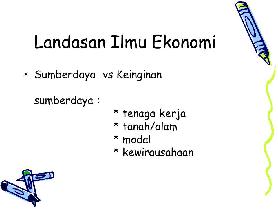 Landasan Ilmu Ekonomi Sumberdaya vs Keinginan sumberdaya : * tenaga kerja * tanah/alam * modal * kewirausahaan