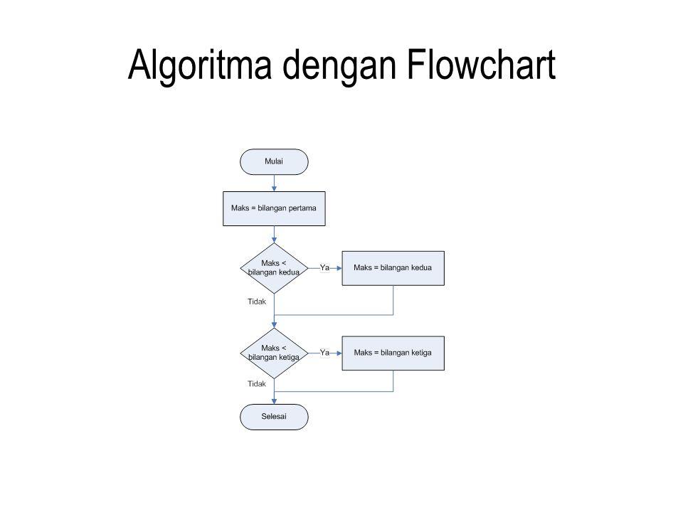 Algoritma dengan Flowchart