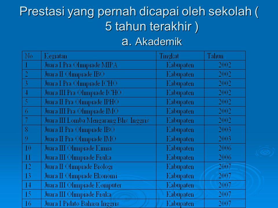 Prestasi yang pernah dicapai oleh sekolah ( 5 tahun terakhir ) a. Akademik