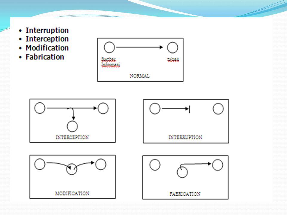 Security Methodology