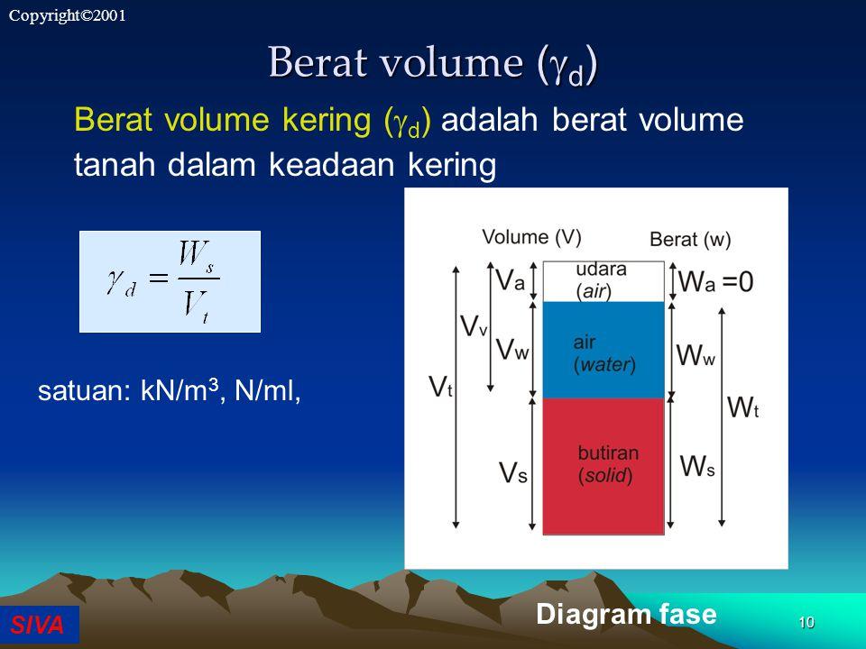 SIVA Copyright©2001 10 Berat volume (  d ) Berat volume kering (  d ) adalah berat volume tanah dalam keadaan kering Diagram fase satuan: kN/m 3, N/ml,