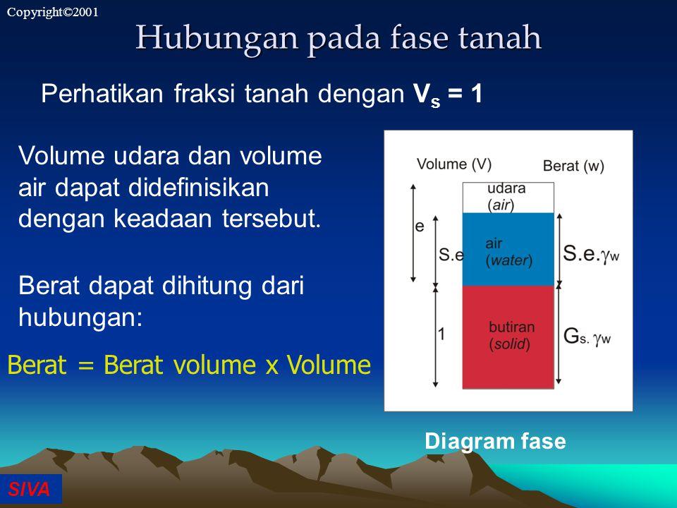 SIVA Copyright©2001 Hubungan pada fase tanah Perhatikan fraksi tanah dengan V s = 1 Diagram fase Volume udara dan volume air dapat didefinisikan dengan keadaan tersebut.