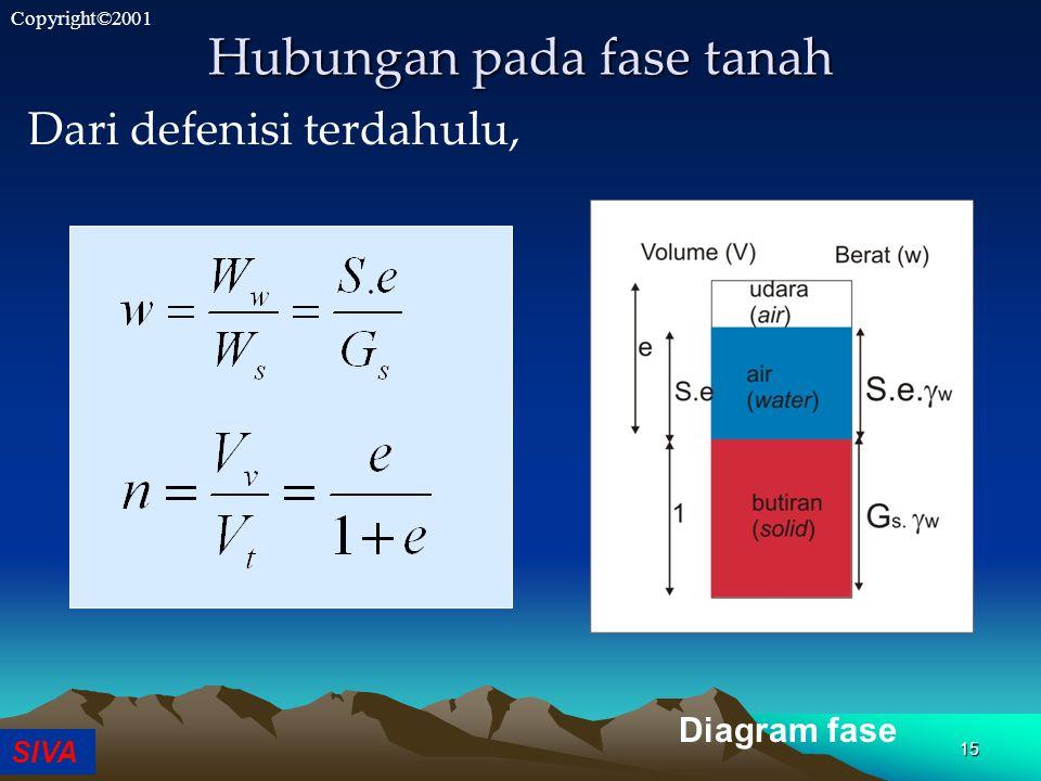 SIVA Copyright©2001 15 Hubungan pada fase tanah Dari defenisi terdahulu, Diagram fase