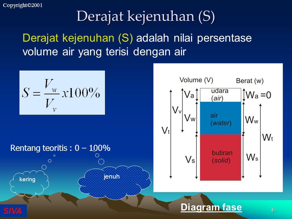 SIVA Copyright©2001 6 Derajat kejenuhan (S) Derajat kejenuhan (S) adalah nilai persentase volume air yang terisi dengan air Diagram fase Rentang teoritis : 0 – 100% kering jenuh