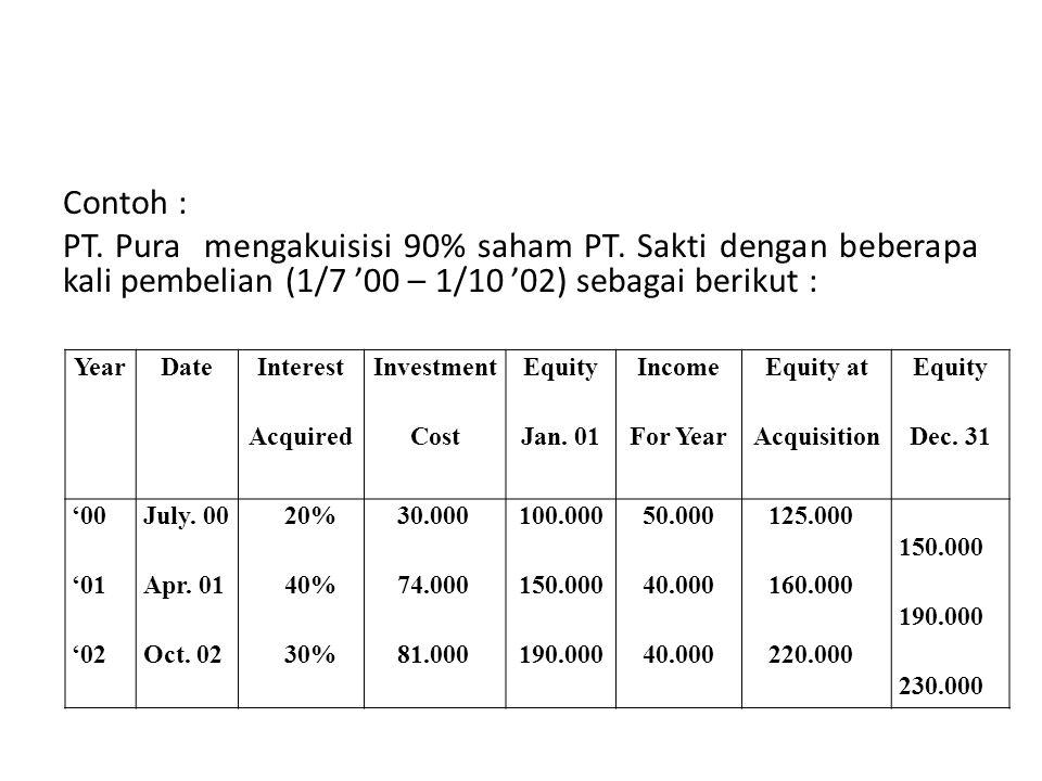 Contoh : PT. Pura mengakuisisi 90% saham PT. Sakti dengan beberapa kali pembelian (1/7 '00 – 1/10 '02) sebagai berikut : YearDateInterestInvestmentEqu
