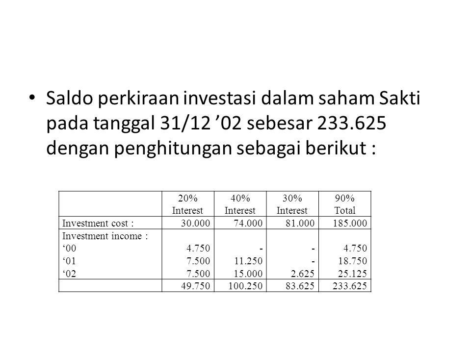Saldo perkiraan investasi dalam saham Sakti pada tanggal 31/12 '02 sebesar 233.625 dengan penghitungan sebagai berikut : 20% Interest 40% Interest 30%