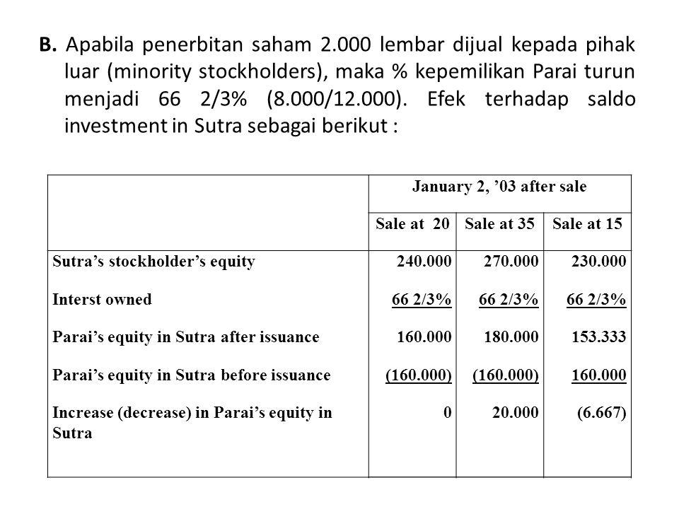 B. Apabila penerbitan saham 2.000 lembar dijual kepada pihak luar (minority stockholders), maka % kepemilikan Parai turun menjadi 66 2/3% (8.000/12.00