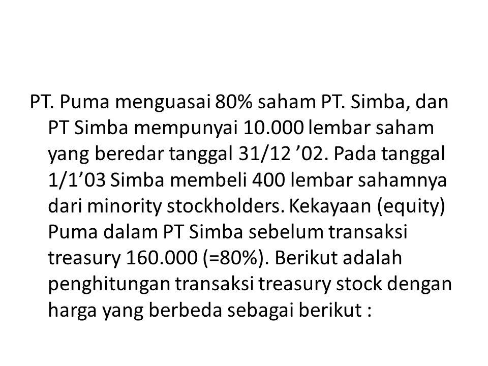 PT. Puma menguasai 80% saham PT. Simba, dan PT Simba mempunyai 10.000 lembar saham yang beredar tanggal 31/12 '02. Pada tanggal 1/1'03 Simba membeli 4