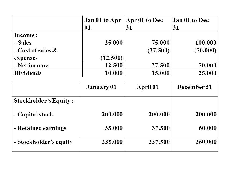 PIECEMEAL ACQUISITION Adalah akuisisi suatu perusahaan secara bertahap (beberapa kali pembelian dalam beberapa periode).