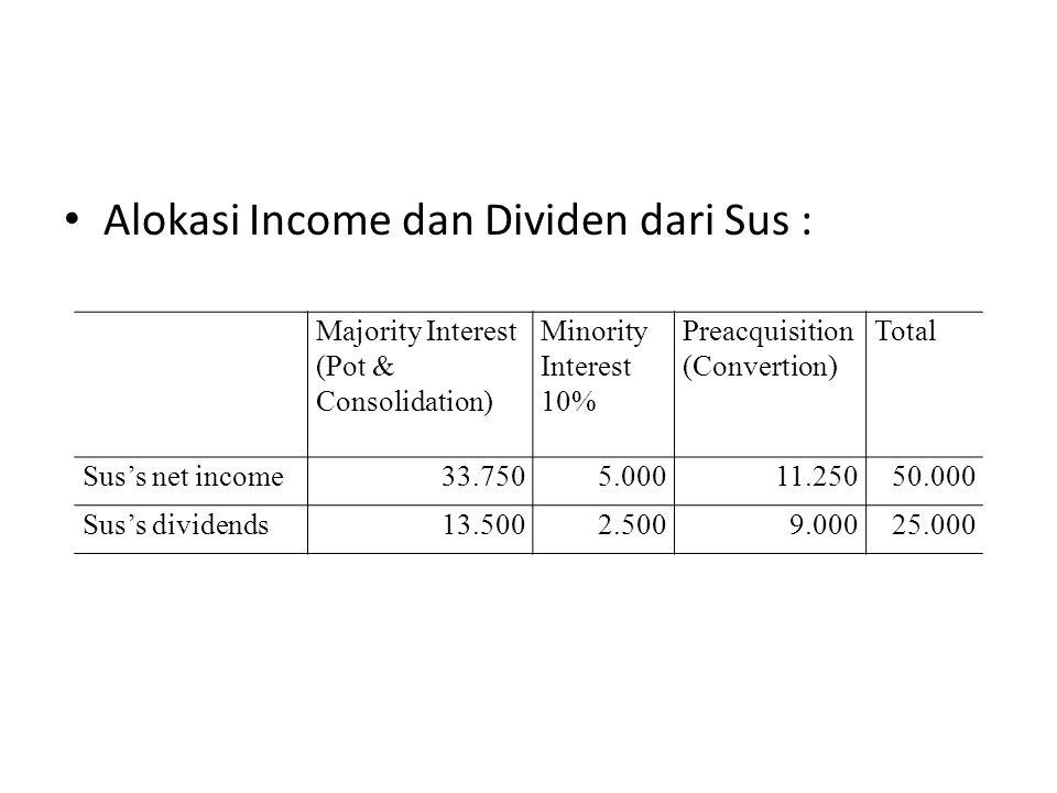 Alokasi Income dan Dividen dari Sus : Majority Interest (Pot & Consolidation) Minority Interest 10% Preacquisition (Convertion) Total Sus's net income