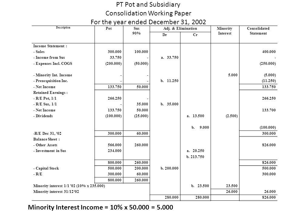 Dalam kertas kerja konsolidasi akan timbul perkiraan Preacquisition Income .