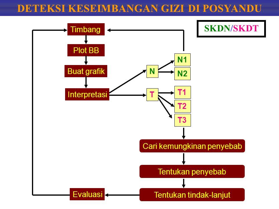 DETEKSI KESEIMBANGAN GIZI DI POSYANDU Timbang Plot BB Buat grafik Interpretasi N T N1 N2 T1 T2 T3 Cari kemungkinan penyebab Tentukan penyebab Tentukan tindak-lanjut Evaluasi SKDN/SKDT