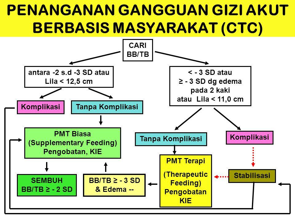 PENANGANAN GANGGUAN GIZI AKUT BERBASIS MASYARAKAT (CTC) CARI BB/TB antara -2 s.d -3 SD atau Lila < 12,5 cm < - 3 SD atau ≥ - 3 SD dg edema pada 2 kaki atau Lila < 11,0 cm PMT Biasa (Supplementary Feeding) Pengobatan, KIE Komplikasi Tanpa Komplikasi Stabilisasi PMT Terapi (Therapeutic Feeding) Pengobatan KIE BB/TB ≥ - 3 SD & Edema -- SEMBUH BB/TB ≥ - 2 SD Tanpa KomplikasiKomplikasi