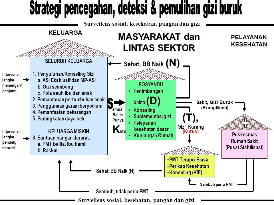 SELURUH KELUARGA 1.Penyuluhan/Konseling Gizi ; a. ASI Eksklusif dan MP-ASI b. Gizi seimbang c. Pola asuh ibu dan anak 2. Pemantauan pertumbuhan anak 3