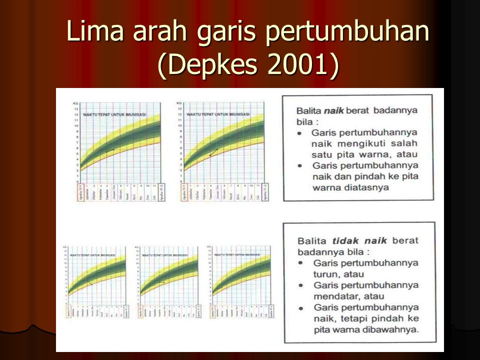Lima arah garis pertumbuhan (Depkes 2001)