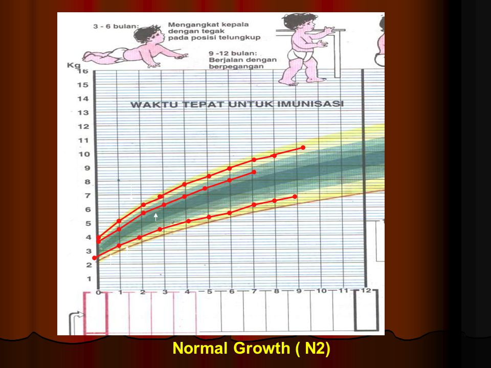 Normal Growth ( N2)