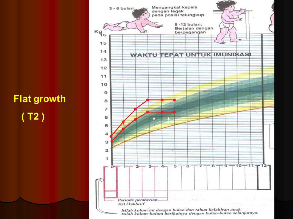 Flat growth ( T2 )