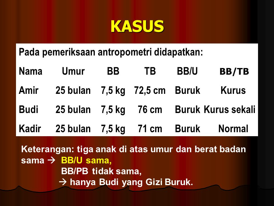 KASUS Pada pemeriksaan antropometri didapatkan: NamaUmurBBTBBB/U BB/TB Amir25 bulan7,5 kg72,5 cmBurukKurus Budi25 bulan7,5 kg76 cmBurukKurus sekali Ka