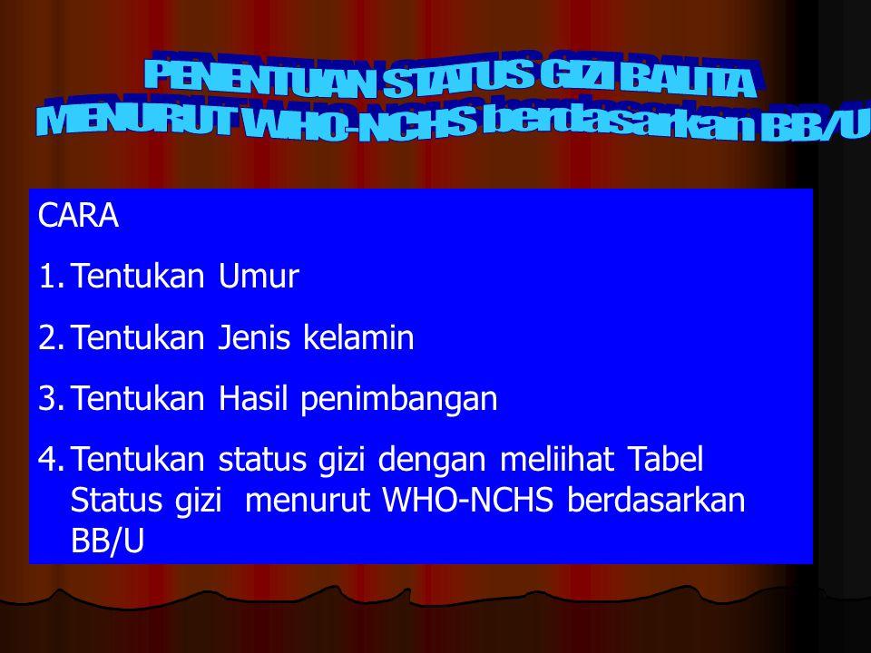 CARA 1.Tentukan Umur 2.Tentukan Jenis kelamin 3.Tentukan Hasil penimbangan 4.Tentukan status gizi dengan meliihat Tabel Status gizi menurut WHO-NCHS b