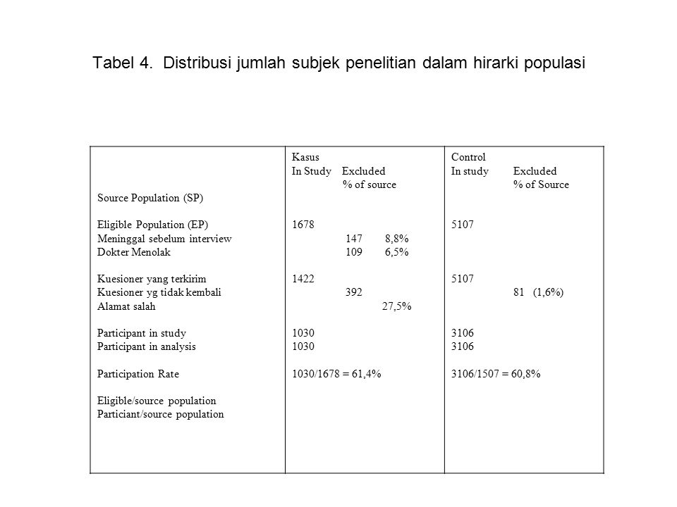 Source Population (SP) Eligible Population (EP) Meninggal sebelum interview Dokter Menolak Kuesioner yang terkirim Kuesioner yg tidak kembali Alamat salah Participant in study Participant in analysis Participation Rate Eligible/source population Particiant/source population Kasus In Study Excluded % of source 1678 147 8,8% 109 6,5% 1422 392 27,5% 1030 1030/1678 = 61,4% Control In study Excluded % of Source 5107 81 (1,6%) 3106 3106/1507 = 60,8% Tabel 4.