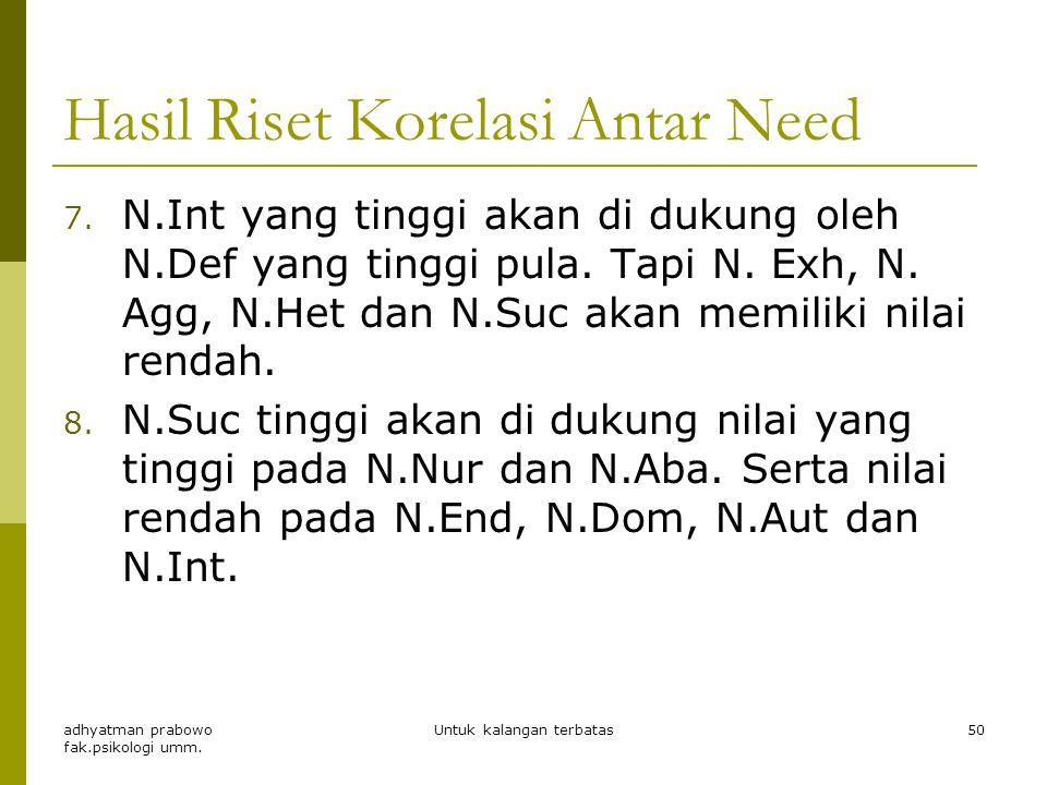 Hasil Riset Korelasi Antar Need 4. N.Exh tinggi → N.Chg, N.Het, N.Dom dan N.Agg akan tinggi. Namun N. End, N. Def, N.Int dan N.Ord nya rendah. 5. N.Au