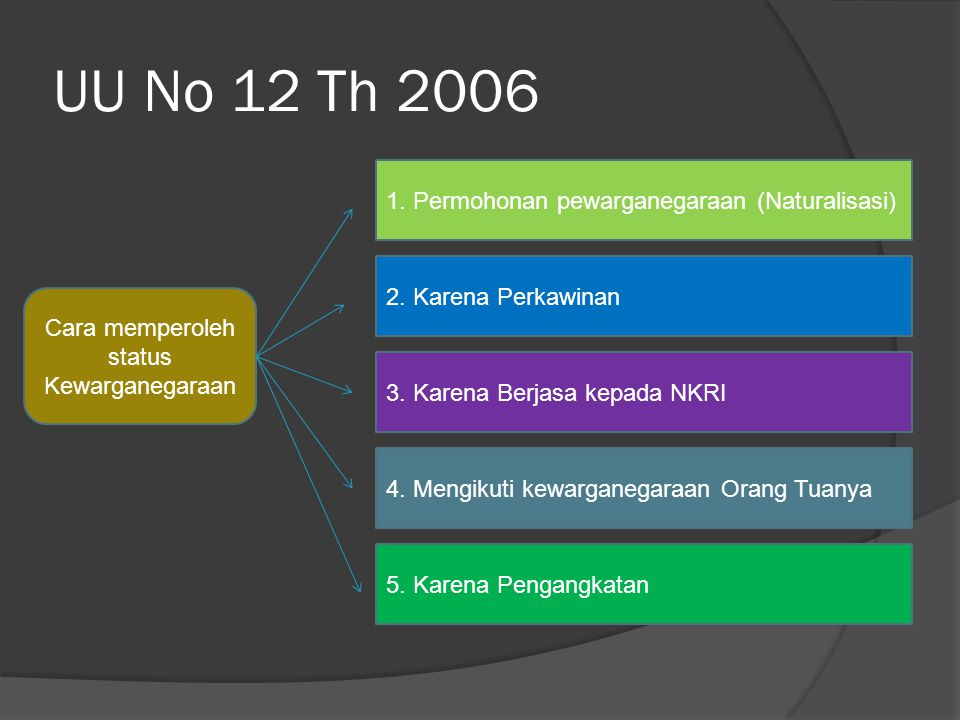 UU No 12 Th 2006 Cara memperoleh status Kewarganegaraan 1. Permohonan pewarganegaraan (Naturalisasi) 2. Karena Perkawinan 3. Karena Berjasa kepada NKR
