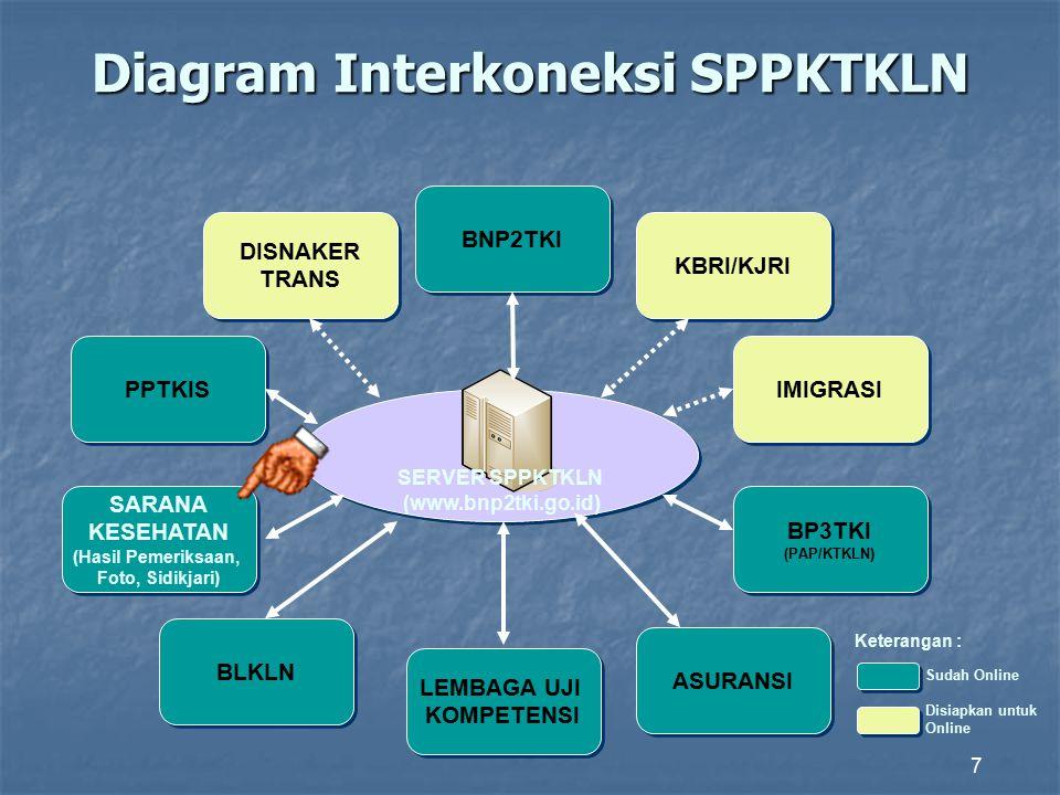 23 Sistem Pelayanan Penerbitan Kartu Tenaga Kerja Luar Negeri (SPPKTKLN) SPPKTKLN adalah suatu aplikasi pelayanan penerbitan Kartu Tenaga Kerja Luar N