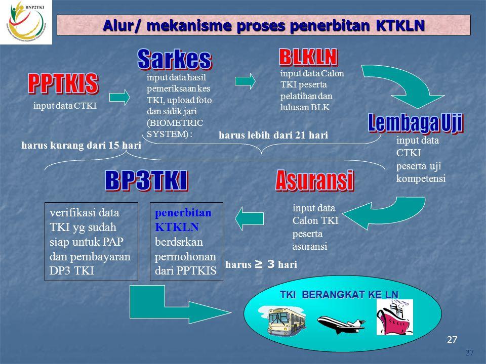 Arsitektur Sistem SPPKTKLN 9