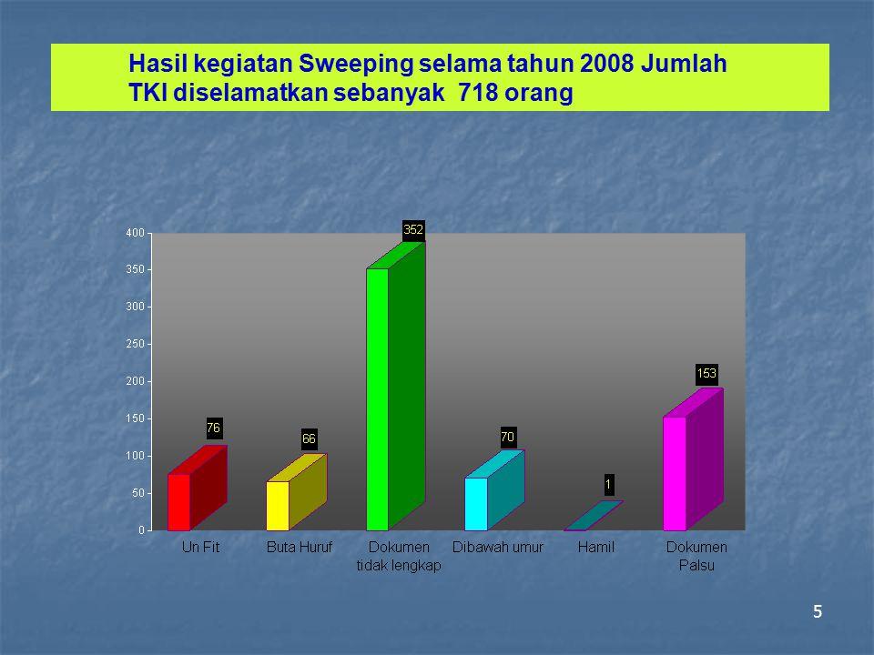 5 Hasil kegiatan Sweeping selama tahun 2008 Jumlah TKI diselamatkan sebanyak 718 orang